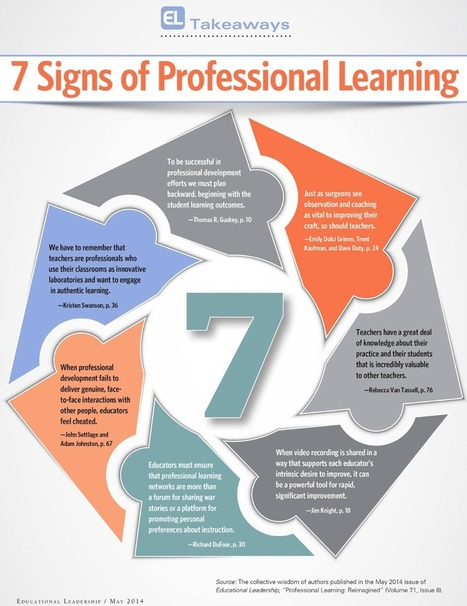 Awesome Visual Featuring The 7 Signs of Professional Learning ~ Educational Technology and Mobile Learning | Educación y TIC | Scoop.it