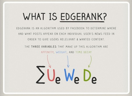 [Infographie] Comment fonctionne Facebook EdgeRank | La Lorgnette | Scoop.it