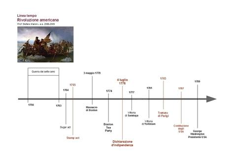 Rivoluzione americana - Linea del tempo   Didattica   Scoop.it