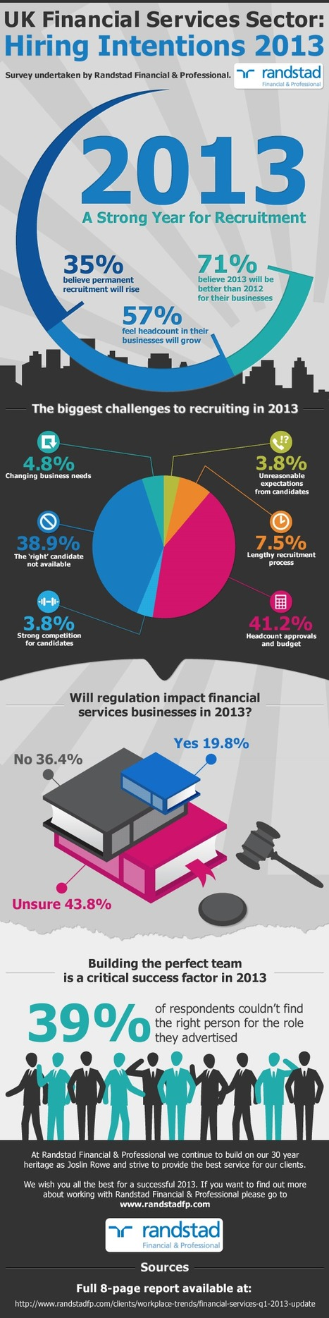 6 Biggest Challenges of UK Financial Services Sectors | All Infographics | All Infographics | Scoop.it