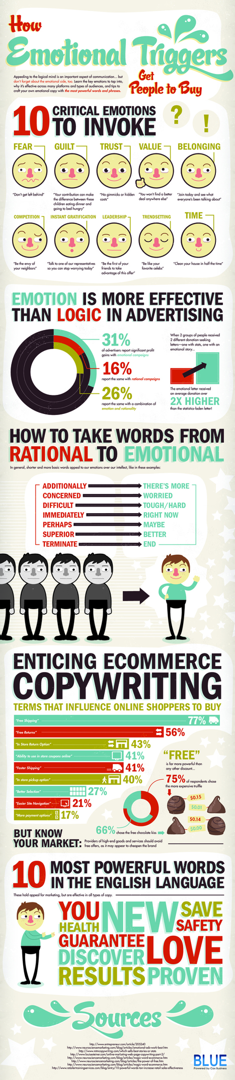 How Emotion Influences Buying Behavior #INFOGRAPHICS | UX & Web Design | Scoop.it