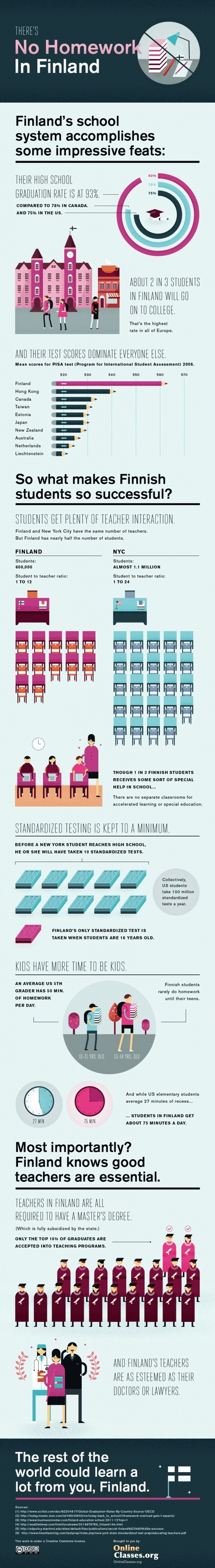 Why Finland's Educational System is so Effective Infographic | Teaching English Today | Scoop.it