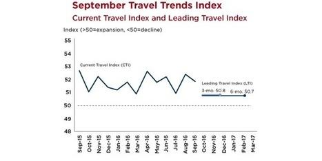 Travel Trends Index: Int'l Travel Remains Positive Despite Headwinds; Overall Outlook Weakens Heading into '17 | MCIntl Market Pulse | Scoop.it