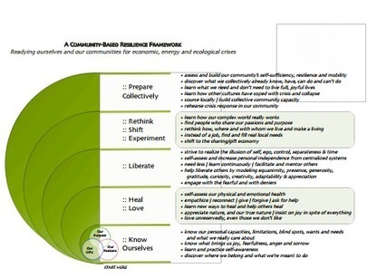 Poster: A Community-Based Resilience Framework | Sustainable Futures | Scoop.it