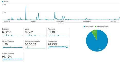 Publishing #Dataviz on the Web | Nonprofit Data Visualization | Scoop.it