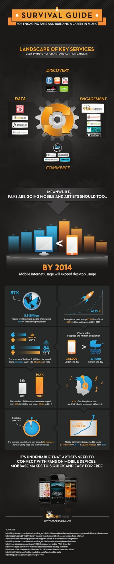 A Look Into The Mobile Future [INFOGRAPHIC] - hypebot | Kill The Record Industry | Scoop.it
