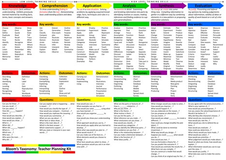 Blooms-Taxonomy: Teacher Planning Kit | Special Science Classroom | Scoop.it