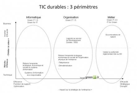 Bonnes Pratiques › TIC durables : définition › GreenIT.fr   Amélioration continue   Scoop.it