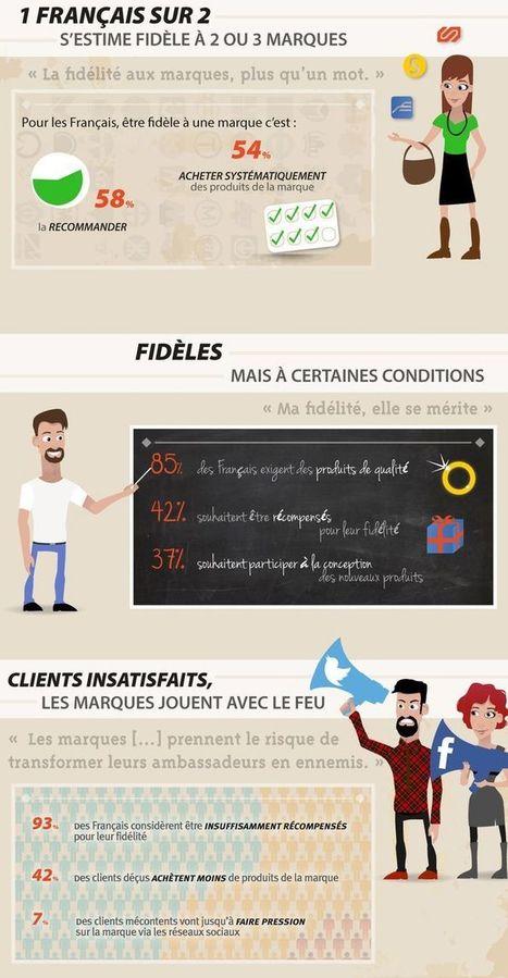 Consommateurs, fidélité et personnages bizarres en infographie ! | Innovations dans le secteur financier | Scoop.it