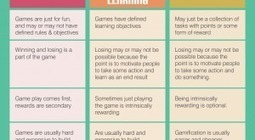 Games vs Game-based Learning vs Gamification Infographic   Zentrum für multimediales Lehren und Lernen (LLZ)   Scoop.it
