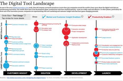 Panorama des outils numériques de l'entreprise innovante | Entreprise numérique | Scoop.it