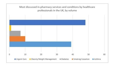 Social media study reveals UK pharmacists' most pressing issues | Pharmacy 2025 | Scoop.it