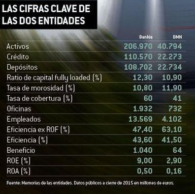 La ESTAFA sigue - El enésimo Rescate de Luis de Guindos a la Banca ya está aquí: Fusión BMN – Bankia | La R-Evolución de ARMAK | Scoop.it