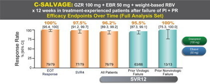 Grazoprevir and elbasvir plus ribavirin for chronic HCV genotype-1 infection after failure of combination therapy containing a direct-acting antiviral agent - Journal of Hepatology | Hepatitis C New Drugs Review | Scoop.it