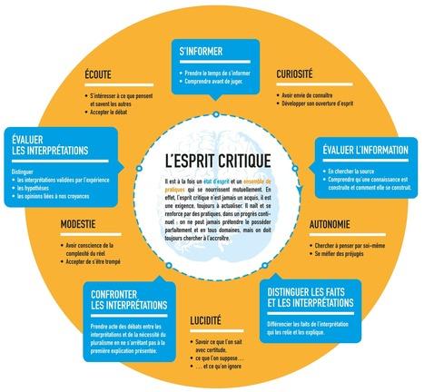 Actualités - Appel à contributions sur l'esprit critique - Éduscol | Médiations numérique | Scoop.it