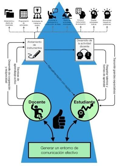 Tecnologías en procesos educativos: Un modelo de trabajo en el aula de clase para la era de la globalización | EDUCACIÓN Y PEDAGOGÍA | Scoop.it