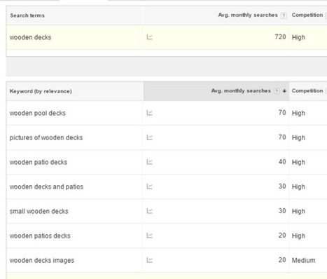 4 Ways Google's Keyword Planner Might Be Tricking You   Communication Matters   Scoop.it