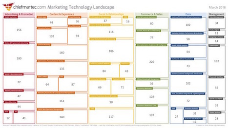 Marketing Technology Landscape Supergraphic (2016) - Chief Marketing Technologist | Transmedia Storytelling meets Tourism | Scoop.it