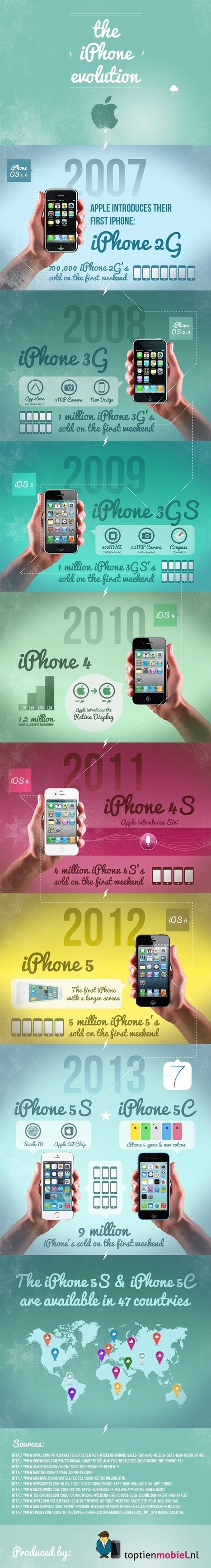 #Infographic: The evolution of the iPhone | Technology | Scoop.it