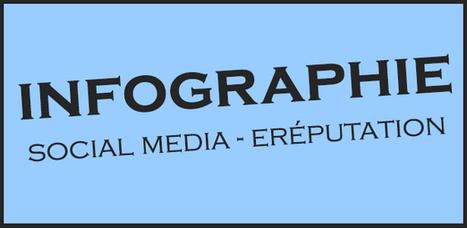 Infographie : A quels réseaux sociaux fait-on le plus confiance ? | Communication 2.0 et réseaux sociaux | Scoop.it
