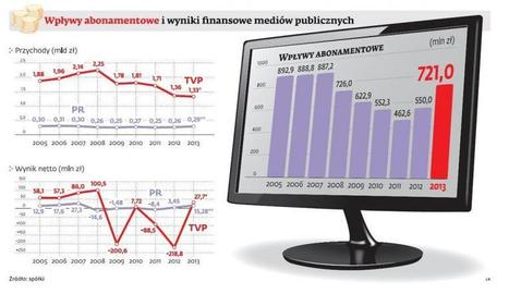 Abonament nie pomoże - nie starczy pieniędzy na media publiczne - Forsal.pl | Telewizja w Polsce | Scoop.it