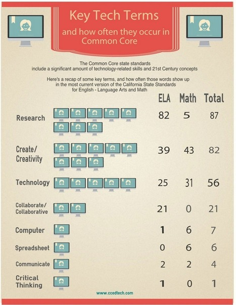 Key Terms and how often they occur in Common Core | 21st Century Learning in the Classroom | Scoop.it