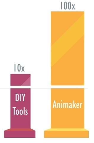Animaker, Make Animated Explainers for free | Τάξη 2.0 | Scoop.it