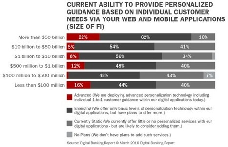 Banking Fails to Deliver on the 'Personalization Promise'   Big Data Solutions & Use Cases   Scoop.it