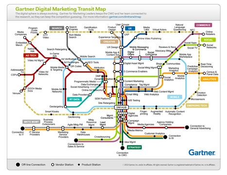 Gartner représente le parcours marketing digital par un plan de métro   Entreprise et Stratégie Digitale   Scoop.it