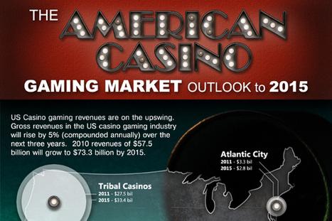 24 Gambling Industry Statistics and Trends | Gambling | Scoop.it