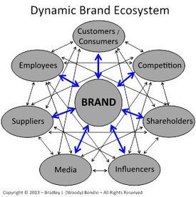 Brand Strategy - A Strategic Brand Planning Tool by Woody Bendle   Strategy tools and methods   Scoop.it