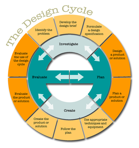 The Genius Hour Design Cycle: A Process For Planning | Time2Wonder | Scoop.it