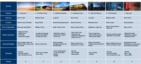 Storytelling: Timelines | Game Narrative | Scoop.it