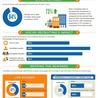 Social Media, Training & Development