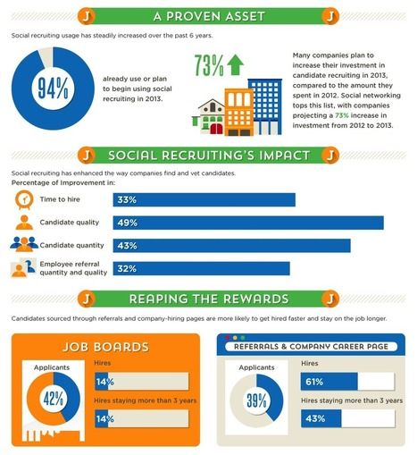 How Do Recruiters Use Social Media? [Study] - Business 2 Community | HR & Social Media | Scoop.it
