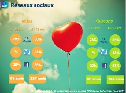 Etude Ipsos : Comment séduire les jeunes en 2013? | Internet Sans Crainte | Jeunes et numérique | Scoop.it