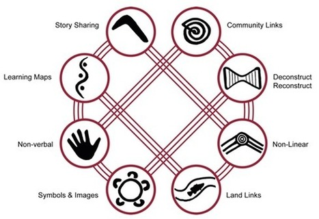 Eight Aboriginal Ways of Learning at newlearningonline | Aboriginal and Torres Strait Islander Culture | Scoop.it