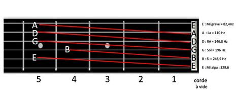 Comment accorder sa guitare ? - Guitariste.com   Impro Facile   Scoop.it