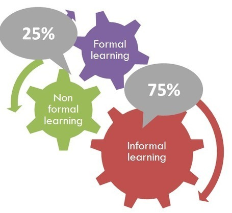 Informal Learning: optimizing the development of human resources | E-Learning Suggestions, Ideas, and Tips | Scoop.it