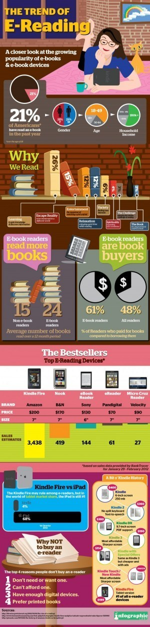 A crescente popularidade dos ebooks[infográfico] | School Library. Portugal Network | Scoop.it