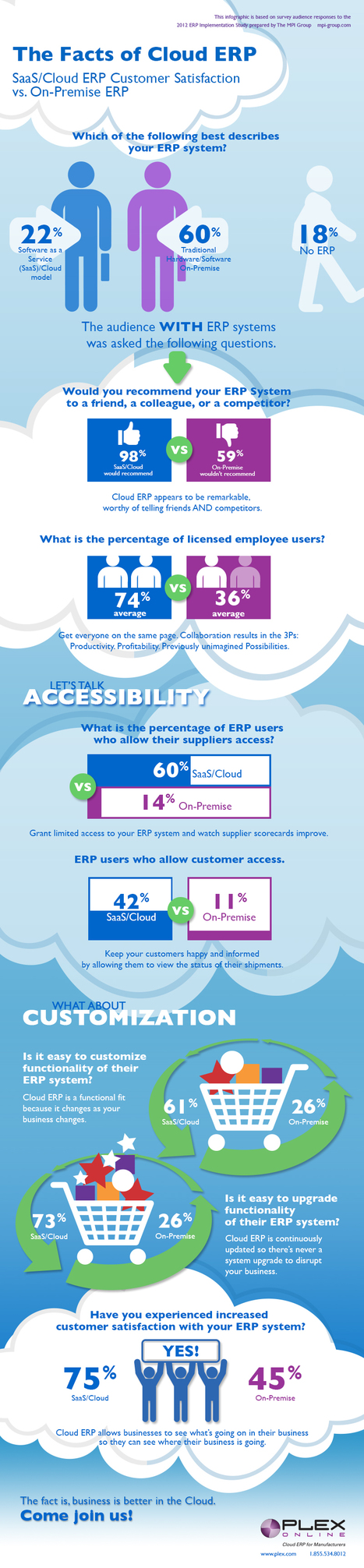INFOGRAPHIC: The Facts Of Cloud ERP | e-governance solutions | Scoop.it