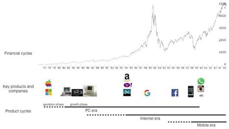 What's Next in Computing?   Post-Sapiens, les êtres technologiques   Scoop.it