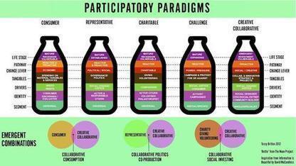 Shareable: The Creative Collaborative Paradigm | Peer2Politics | Scoop.it