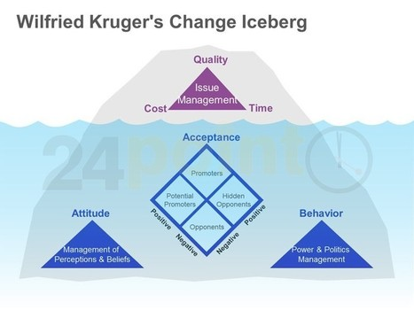 Wilfried Kruger's Change Iceberg: Single Slide in PowerPoint | PowerPoint Presentation Tools and Resources | Scoop.it