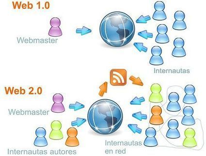 Definición de Web 2.0 y su evolución hacia Web 3.0 | 2.0 | Scoop.it