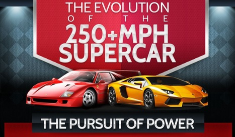 The Evolution of the 250+ MPH Supercar | Knowledge Dump | Scoop.it