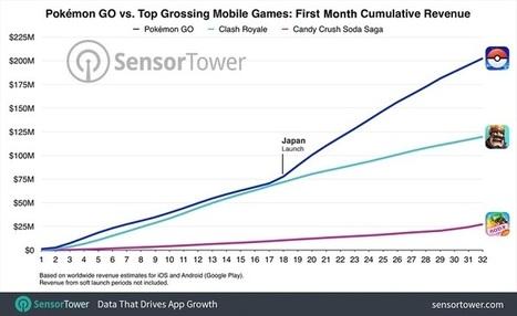 En un mois, Pokémon Go a généré 200 millions de dollars | Management & Business | Scoop.it