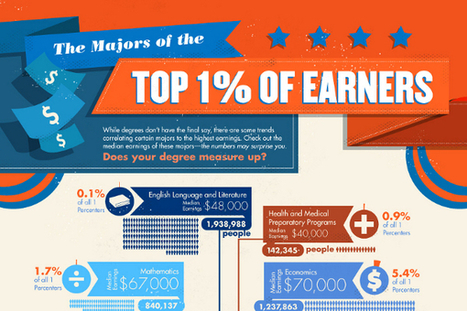 Degrees That Make Up the Top One Percent of Income Earnings | College Majors | Scoop.it