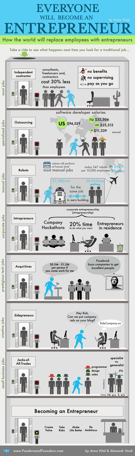 Why Everyone Will Have to Become an Entrepreneur (Infographic) | Think and at like an Entrepreneur | Scoop.it