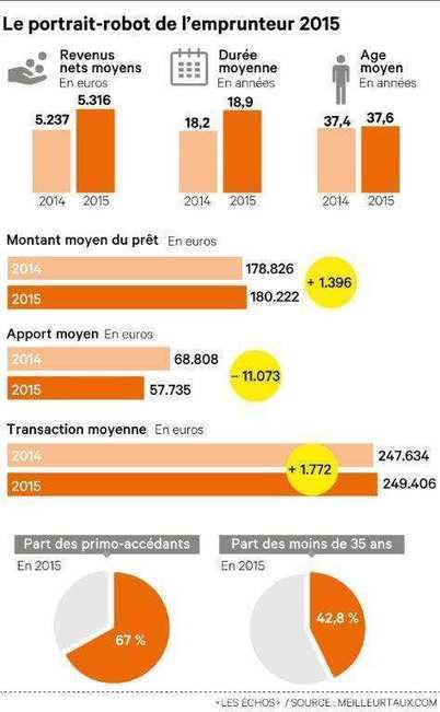 Crédit immobilier : qui peut emprunter en 2015 ? | Immobilier | Scoop.it